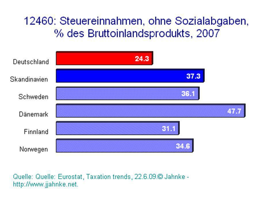 Die Arbeitseinkommen haben sich in Skandinavien besser entwickelt und sind wesentlich weniger ungleich verteilt und der Anteil der Niedriglöhner ist viel geringer.