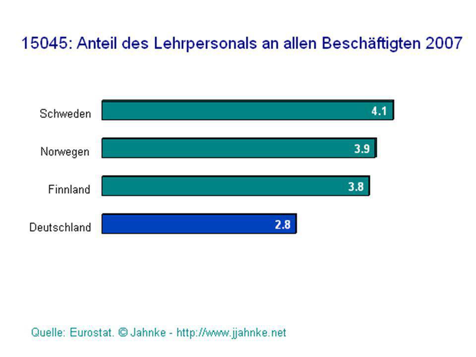 Die Wirtschaftsleistung pro Kopf ist um fast ein Viertel höher als in Deutschland.