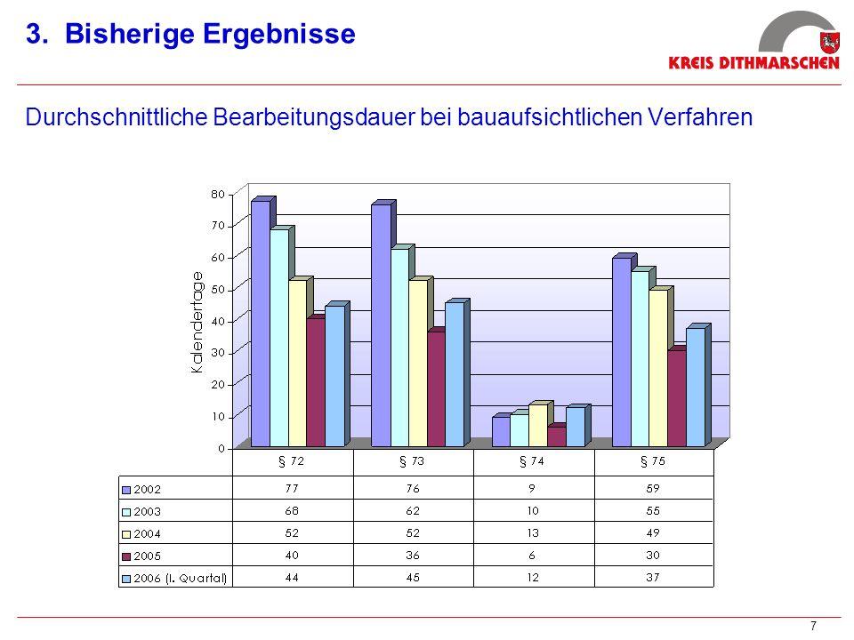 7 3. Bisherige Ergebnisse Durchschnittliche Bearbeitungsdauer bei bauaufsichtlichen Verfahren