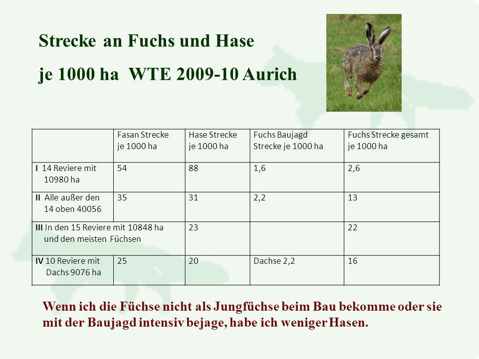 Strecke an Fuchs und Hase je 1000 ha WTE 2009-10 Aurich Wenn ich die Füchse nicht als Jungfüchse beim Bau bekomme oder sie mit der Baujagd intensiv bejage, habe ich weniger Hasen.