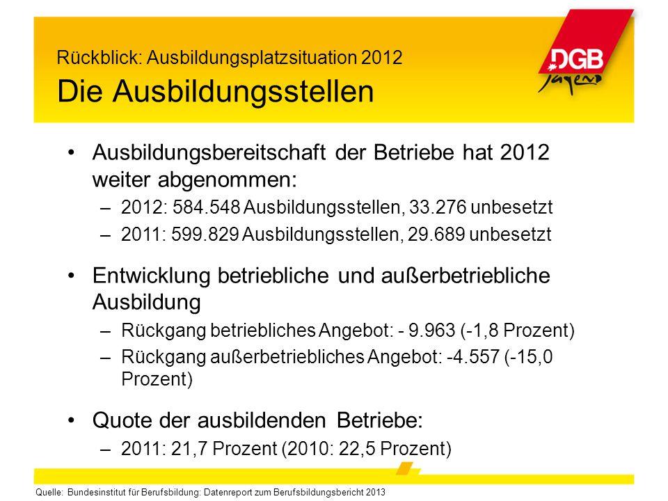 Rückblick: Ausbildungsplatzsituation 2012 Die Ausbildungsstellen Ausbildungsbereitschaft der Betriebe hat 2012 weiter abgenommen: –2012: 584.548 Ausbi