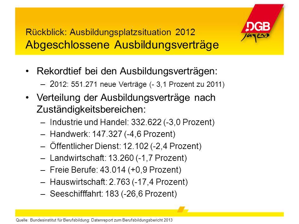 Rückblick: Ausbildungsplatzsituation 2012 Abgeschlossene Ausbildungsverträge Rekordtief bei den Ausbildungsverträgen: –2 012: 551.271 neue Verträge (-