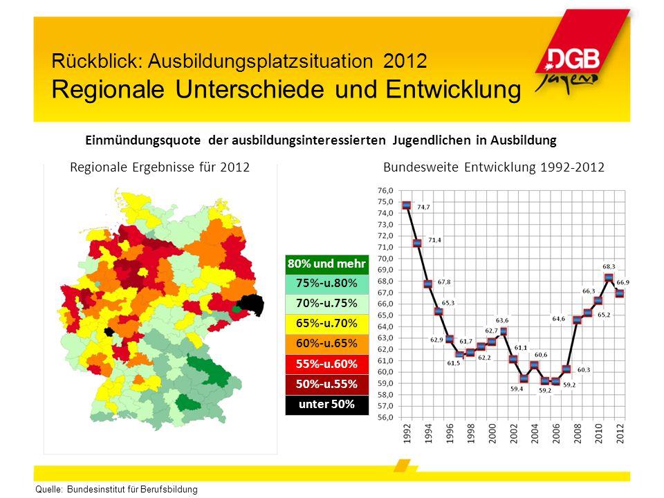 Rückblick: Ausbildungsplatzsituation 2012 Regionale Unterschiede und Entwicklung Quelle: Bundesinstitut für Berufsbildung Regionale Ergebnisse für 201