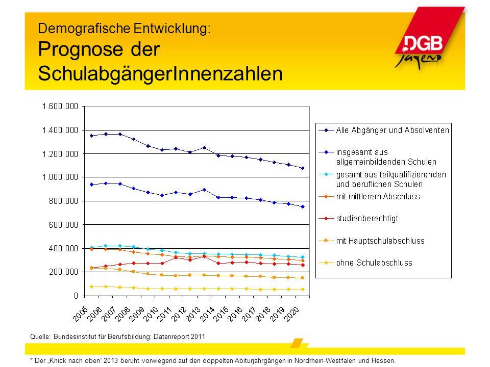 """Demografische Entwicklung: Prognose der SchulabgängerInnenzahlen Quelle: Bundesinstitut für Berufsbildung: Datenreport 2011 * Der """"Knick nach oben"""" 20"""