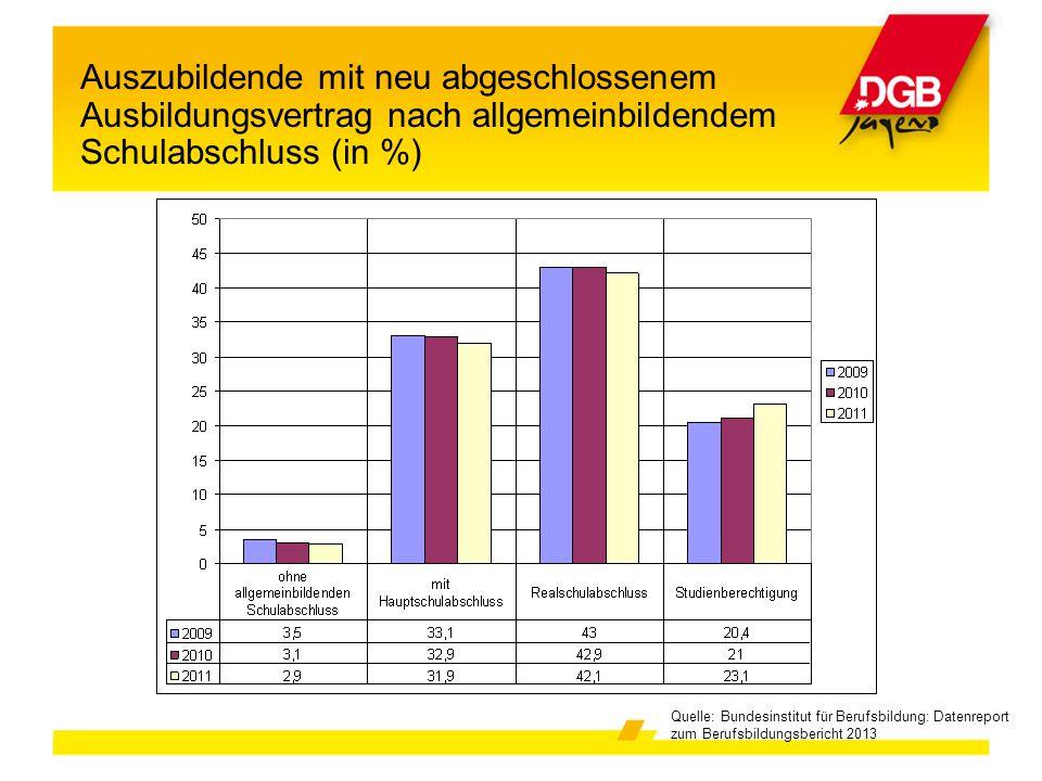 Auszubildende mit neu abgeschlossenem Ausbildungsvertrag nach allgemeinbildendem Schulabschluss (in %) Quelle: Bundesinstitut für Berufsbildung: Daten