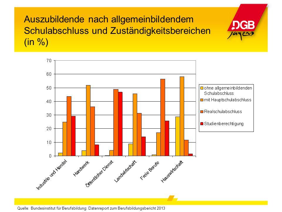 Auszubildende nach allgemeinbildendem Schulabschluss und Zuständigkeitsbereichen (in %) Quelle: Bundesinstitut für Berufsbildung: Datenreport zum Beru