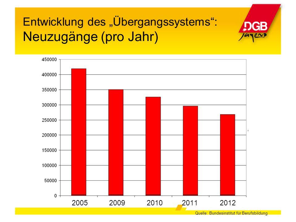 """2005 2009 2010 20112012 Entwicklung des """"Übergangssystems"""": Neuzugänge (pro Jahr) Quelle: Bundesinstitut für Berufsbildung"""