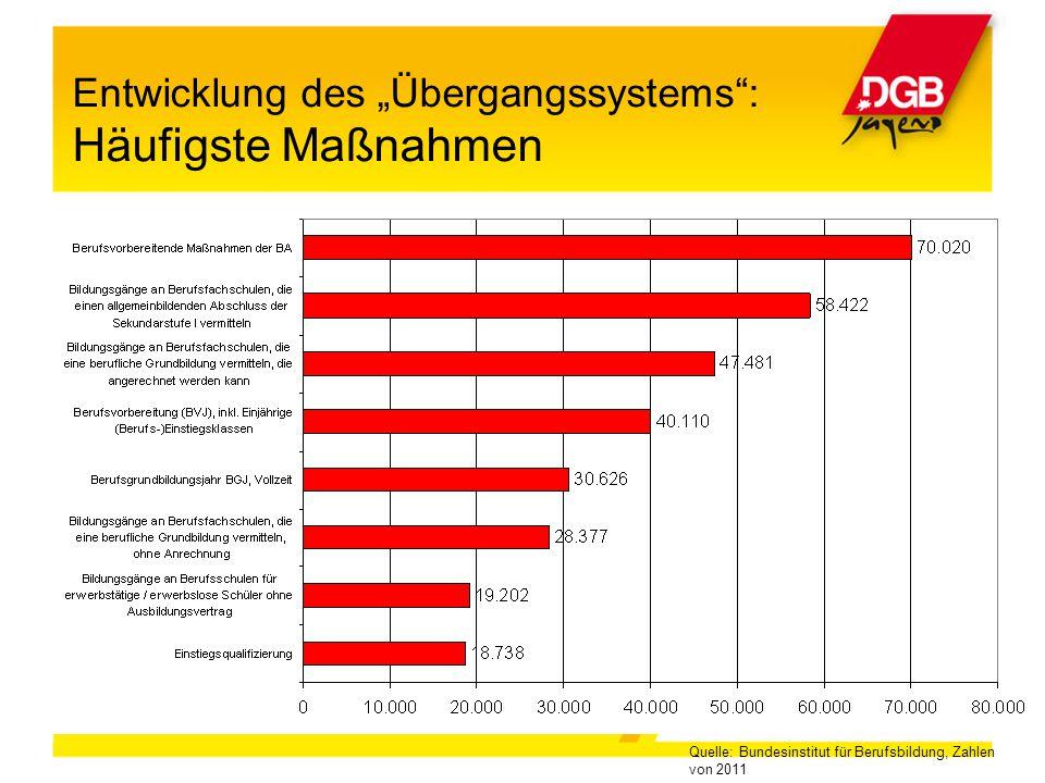 """Entwicklung des """"Übergangssystems"""": Häufigste Maßnahmen Quelle: Bundesinstitut für Berufsbildung, Zahlen von 2011"""