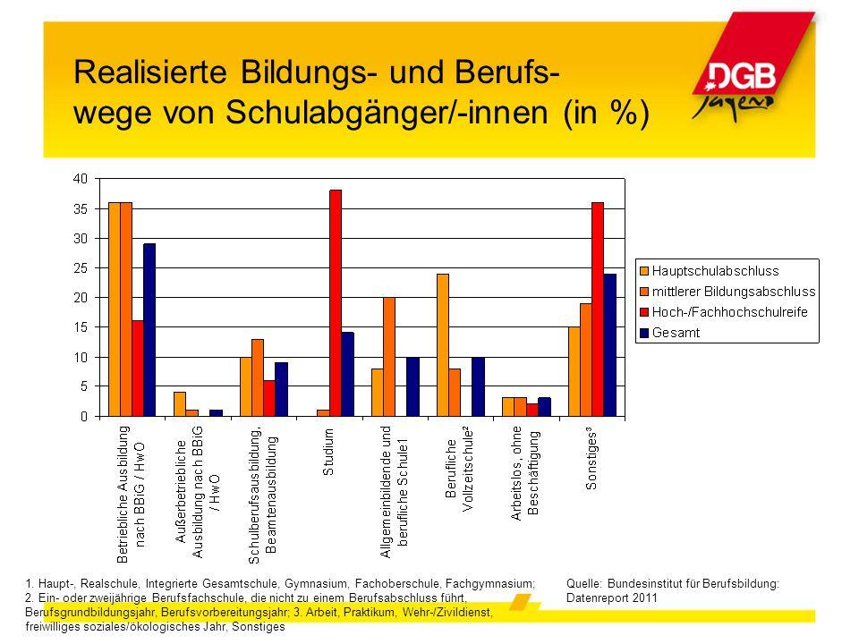 Realisierte Bildungs- und Berufs- wege von Schulabgänger/-innen (in %) Quelle: Bundesinstitut für Berufsbildung: Datenreport 2011 1. Haupt-, Realschul