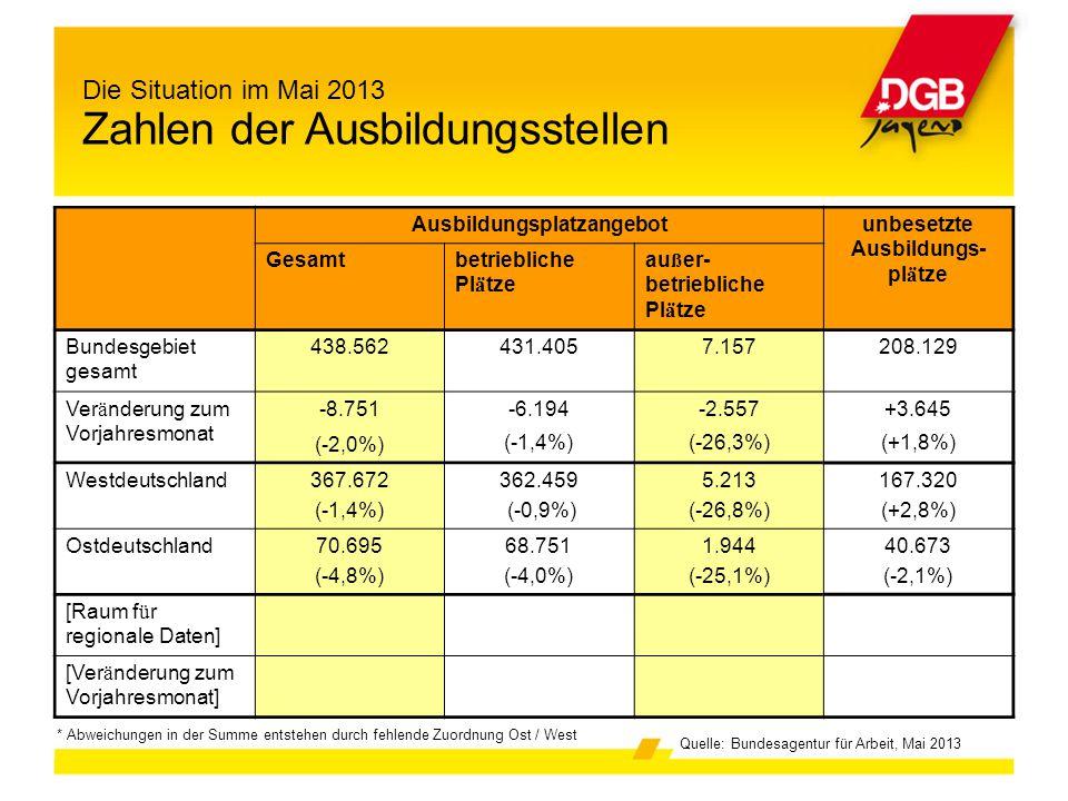 Die Situation im Mai 2013 Zahlen der Ausbildungsstellen * Abweichungen in der Summe entstehen durch fehlende Zuordnung Ost / West Quelle: Bundesagentu