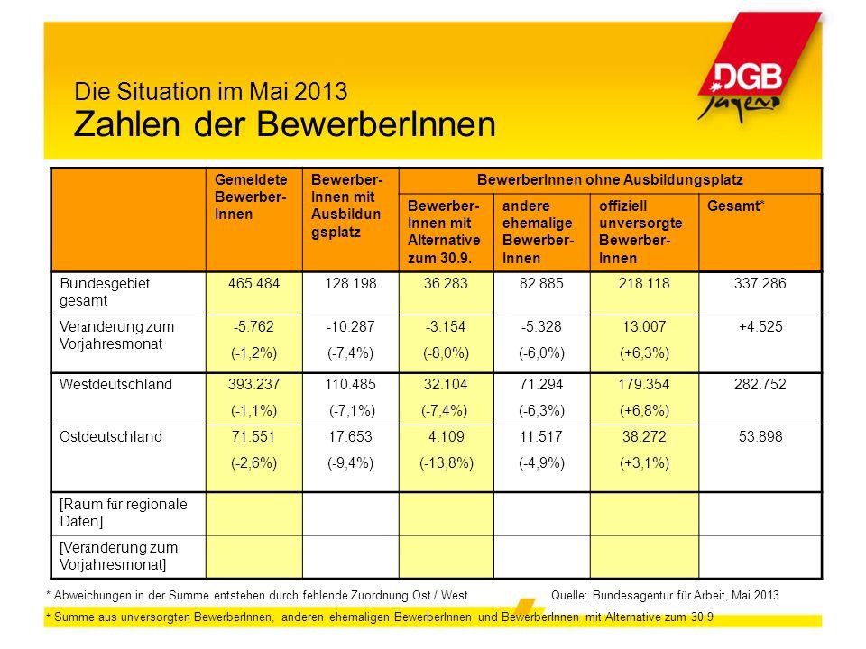 Die Situation im Mai 2013 Zahlen der BewerberInnen Gemeldete Bewerber- Innen Bewerber- Innen mit Ausbildun gsplatz BewerberInnen ohne Ausbildungsplatz