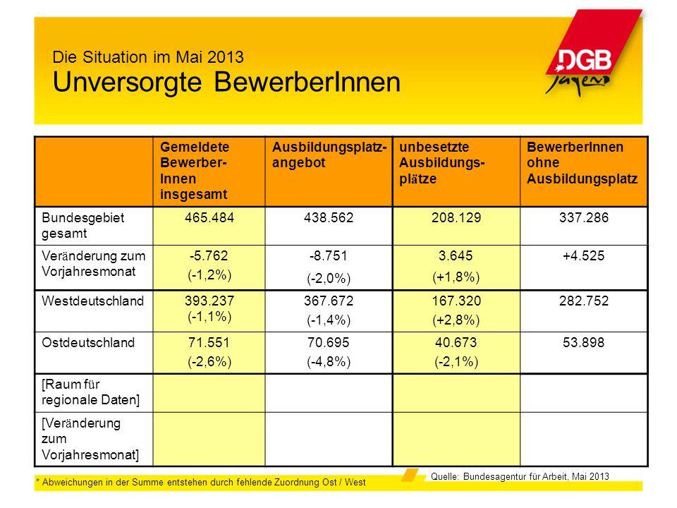 Die Situation im Mai 2013 Unversorgte BewerberInnen * Abweichungen in der Summe entstehen durch fehlende Zuordnung Ost / West Quelle: Bundesagentur fü