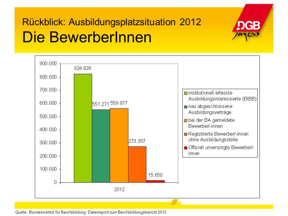Rückblick: Ausbildungsplatzsituation 2012 Die BewerberInnen Quelle: Bundesinstitut für Berufsbildung: Datenreport zum Berufsbildungsbericht 2013