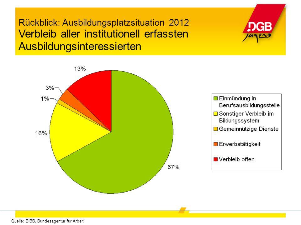 Quelle: BIBB, Bundesagentur für Arbeit Rückblick: Ausbildungsplatzsituation 2012 Verbleib aller institutionell erfassten Ausbildungsinteressierten