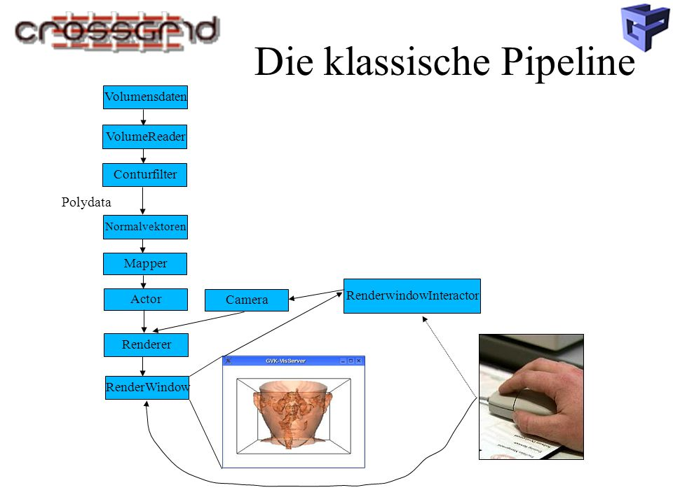 Die klassische Pipeline Volumensdaten Mapper VolumeReader Conturfilter Normalvektoren Renderer RenderWindow Camera Actor Polydata RenderwindowInteractor