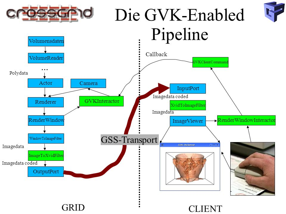 Die GVK-Enabled Pipeline VolumensdatenVolumeReader RenderWindowInteractor Renderer RenderWindow Camera Actor GVKInteractor... WindowToImageFilter Poly