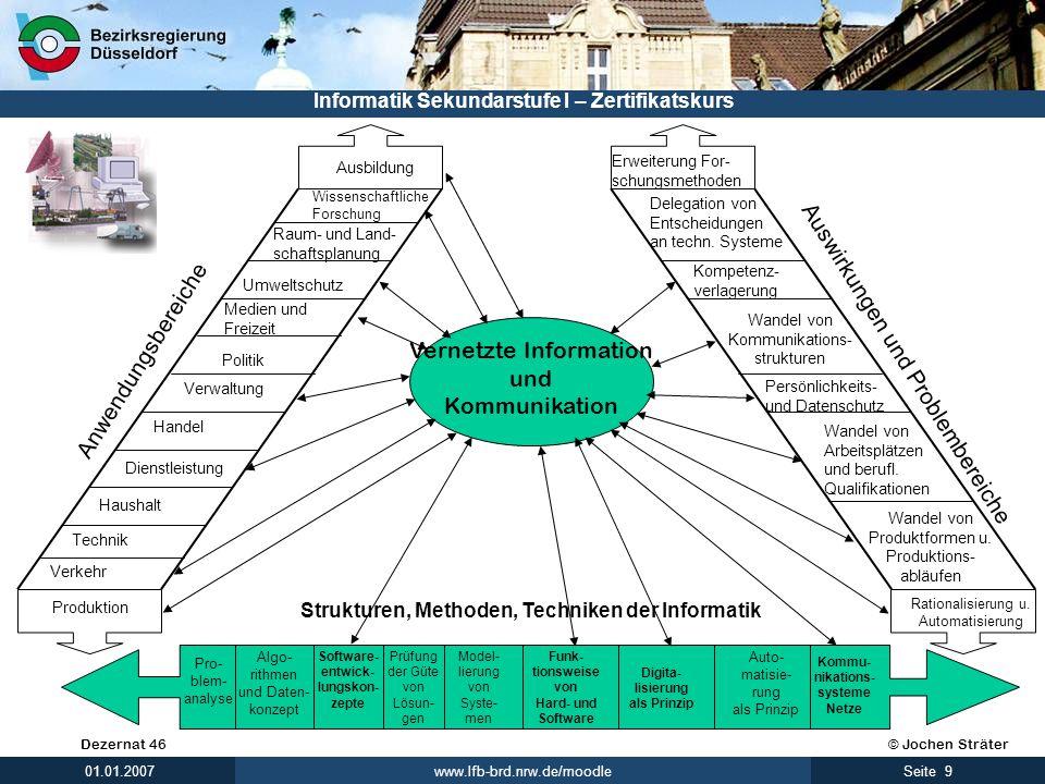 © Jochen SträterDezernat 46 www.lfb-brd.nrw.de/moodle 9Seite 01.01.2007 Informatik Sekundarstufe I – Zertifikatskurs Leitgesichtspunkte des Informatik