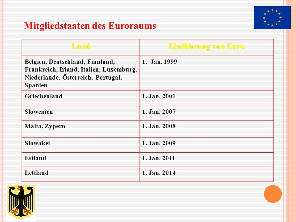 - Belgien - Deutschland - Estland - Finnland - Frankreich - Griechenland - Italien - Luxemburg - Lettland - Malta - die Niederlande - Österreich - Portugal - die Slowakei - Slowenien - Spanien E(EU)-E(Euro)-S(Schengener Übereinkommen)-Staaten