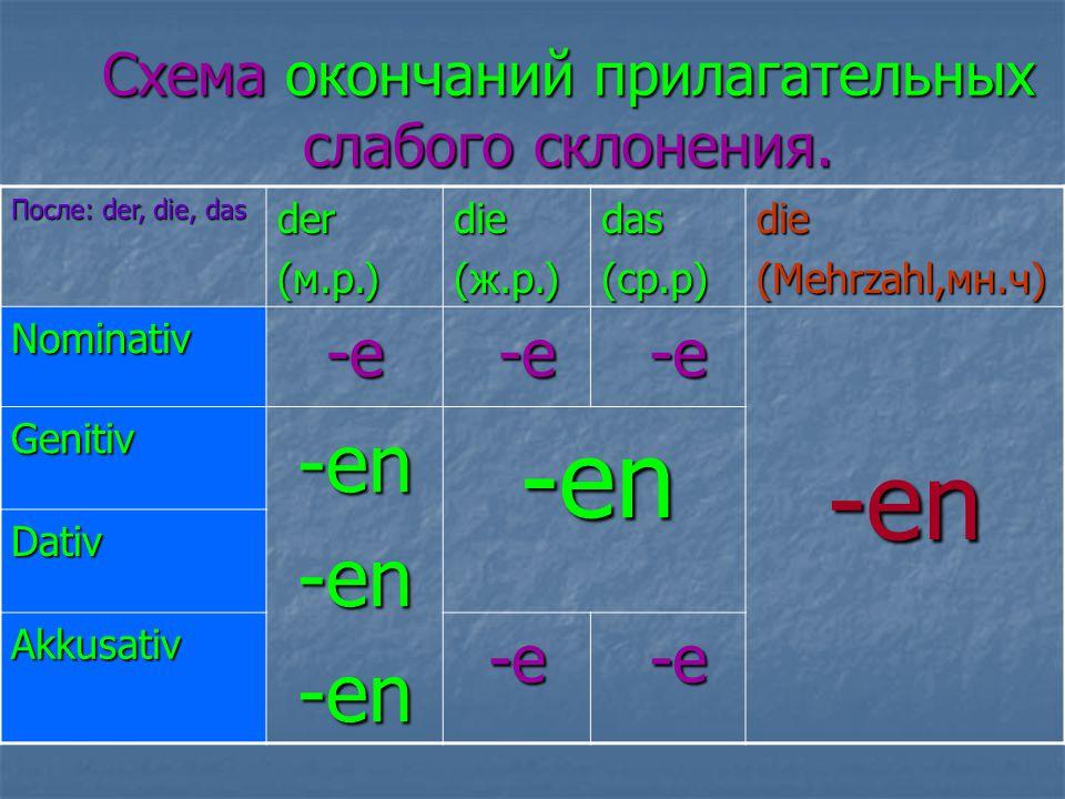 Сильное склонение прилагательных Прилагательные получают окончания определённого артикля в ед инственном ч исле, если отсутствует артикль или слова его заменяющие, а также после : etwas, viel, wenig, genug (исключение Genitiv) во множественном числе после: - количественных числительных - viele, manche, folgende, mehrere, einige, wenige, andere, wie viele -em -en -es -er -e