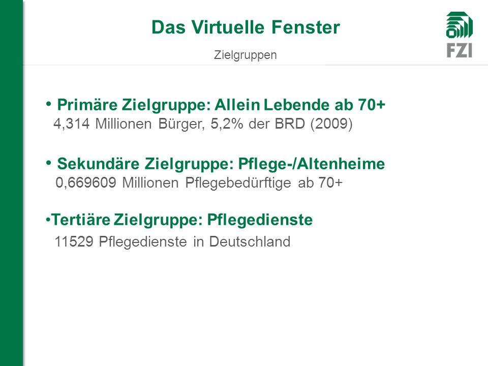 Das Virtuelle Fenster Zielgruppen WIR FORSCHEN FÜR SIE Primäre Zielgruppe: Allein Lebende ab 70+ 4,314 Millionen Bürger, 5,2% der BRD (2009) Sekundäre Zielgruppe: Pflege-/Altenheime 0,669609 Millionen Pflegebedürftige ab 70+ Tertiäre Zielgruppe: Pflegedienste 11529 Pflegedienste in Deutschland