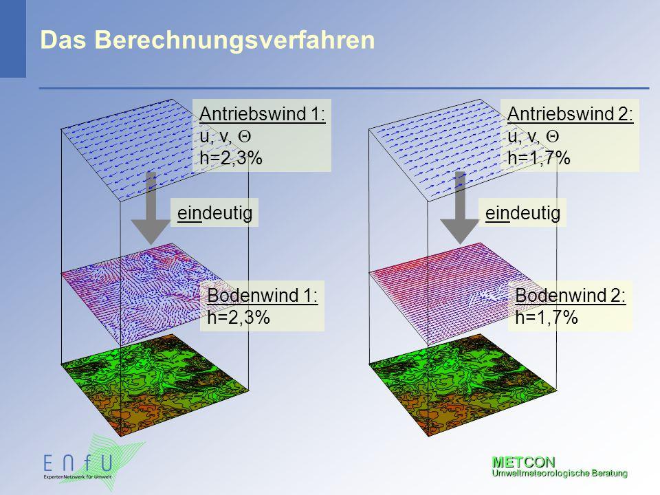 METCON Umweltmeteorologische Beratung Das Berechnungsverfahren Antriebswind 1: u, v,  h=2,3% eindeutig Bodenwind 1: h=2,3% Antriebswind 2: u, v,  h=