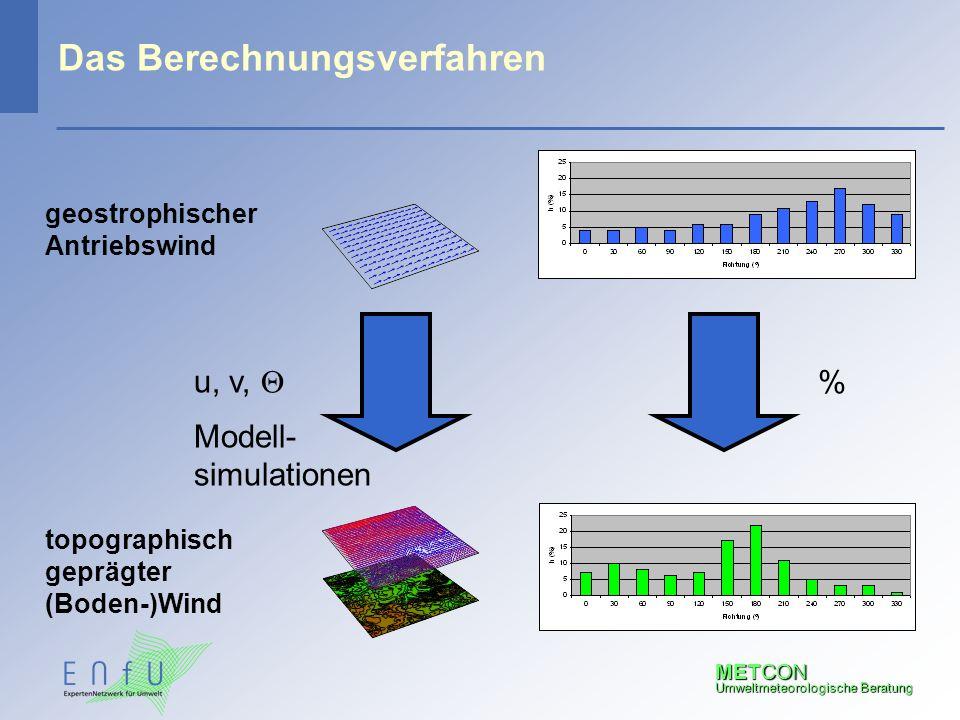 METCON Umweltmeteorologische Beratung Das Berechnungsverfahren u, v,  Modell- simulationen % geostrophischer Antriebswind topographisch geprägter (Bo