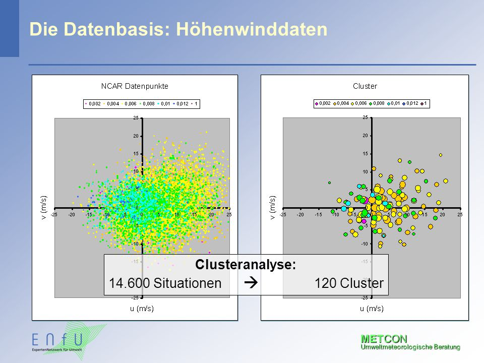 METCON Umweltmeteorologische Beratung Die Datenbasis: Höhenwinddaten Clusteranalyse: 14.600 Situationen  120 Cluster
