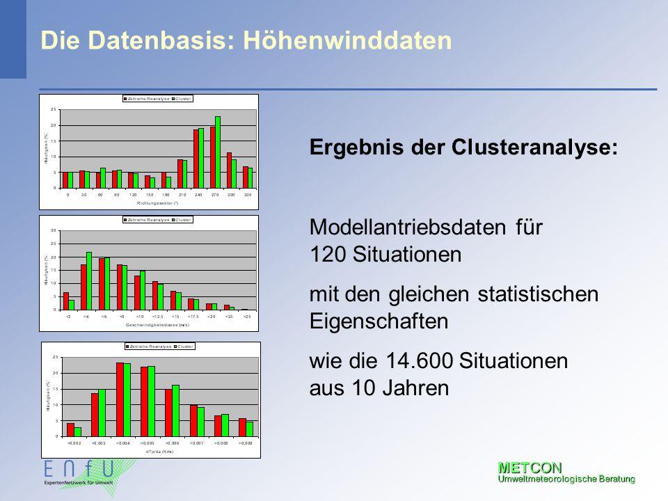 METCON Umweltmeteorologische Beratung Die Datenbasis: Höhenwinddaten Ergebnis der Clusteranalyse: Modellantriebsdaten für 120 Situationen mit den glei