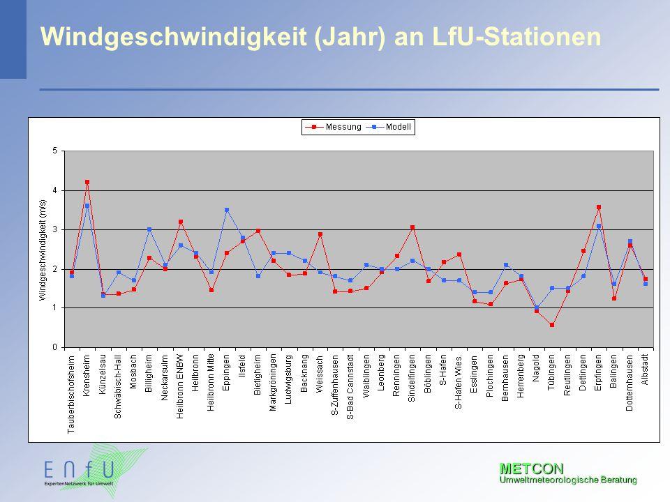 METCON Umweltmeteorologische Beratung Windgeschwindigkeit (Jahr) an LfU-Stationen