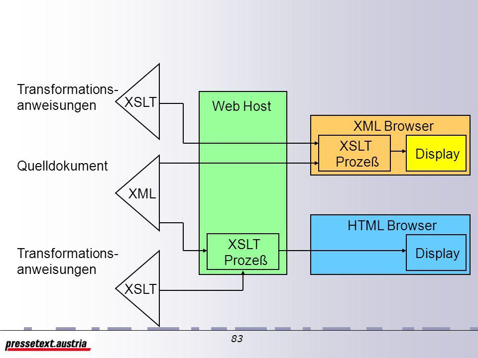 82 XML XSLT HTML XSLT Prozeß Transformations- anweisungen Quelldokument Zieldokument