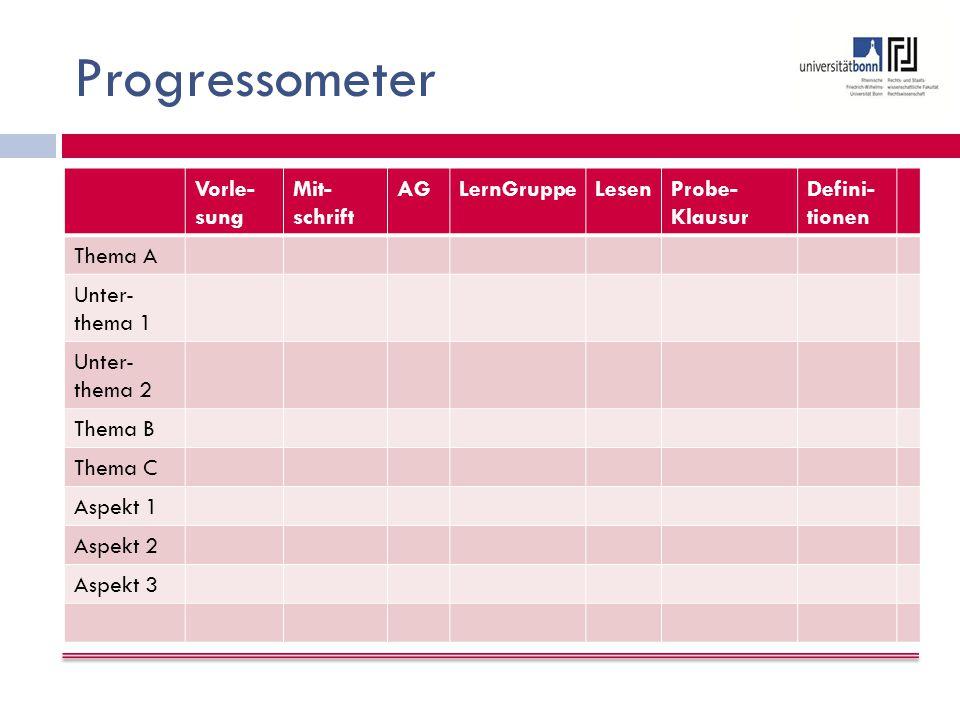 Progressometer Vorle- sung Mit- schrift AGLernGruppeLesenProbe- Klausur Defini- tionen Thema A Unter- thema 1 Unter- thema 2 Thema B Thema C Aspekt 1 Aspekt 2 Aspekt 3