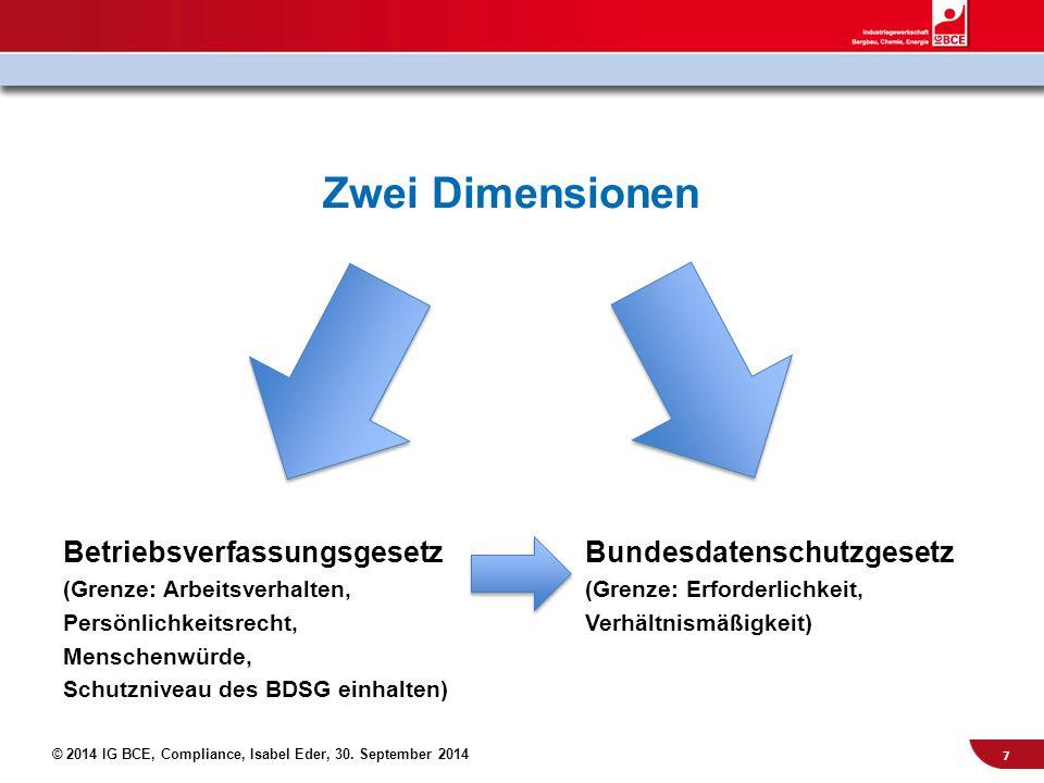 © 2014 IG BCE, Compliance, Isabel Eder, 30. September 2014 Zwei Dimensionen BetriebsverfassungsgesetzBundesdatenschutzgesetz (Grenze: Arbeitsverhalten