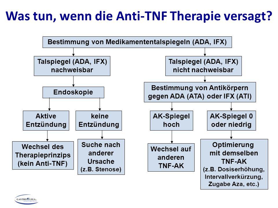 Talspiegel (ADA, IFX) nachweisbar Talspiegel (ADA, IFX) nicht nachweisbar Aktive Entzündung keine Entzündung AK-Spiegel hoch Endoskopie Bestimmung von Antikörpern gegen ADA (ATA) oder IFX (ATI) AK-Spiegel 0 oder niedrig Wechsel des Therapieprinzips (kein Anti-TNF) Suche nach anderer Ursache (z.B.
