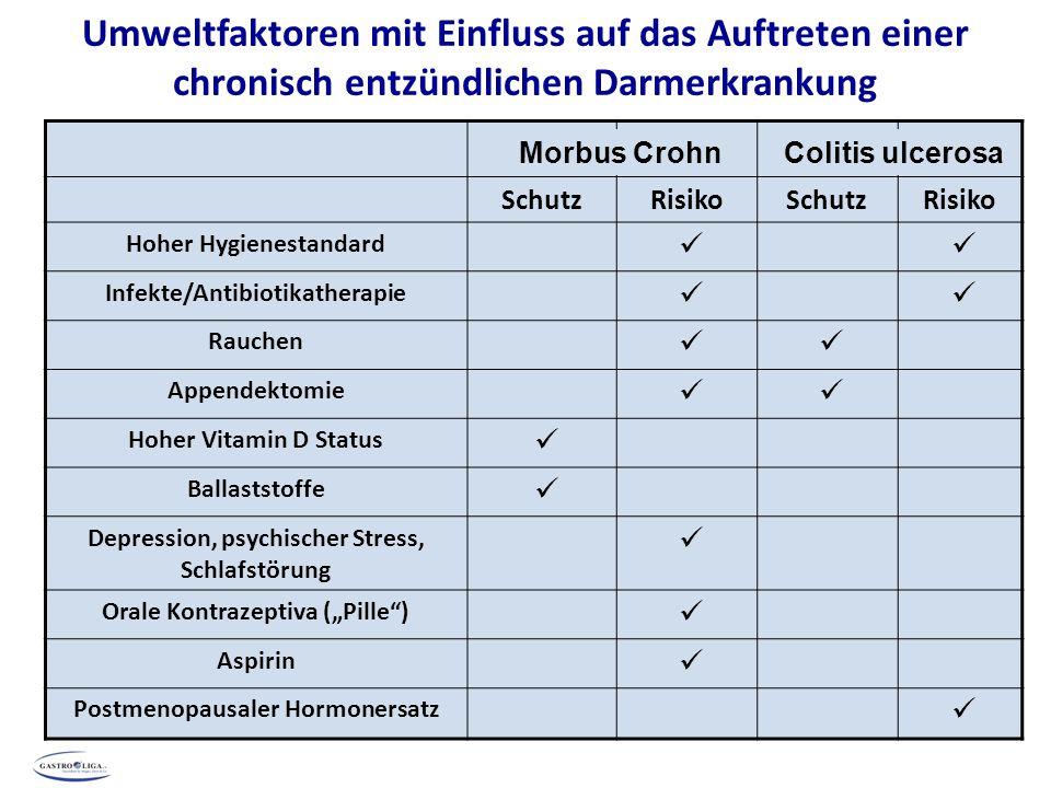 Umweltfaktoren mit Einfluss auf das Auftreten einer chronisch entzündlichen Darmerkrankung SchutzRisikoSchutzRisiko Hoher Hygienestandard Infekte/Anti