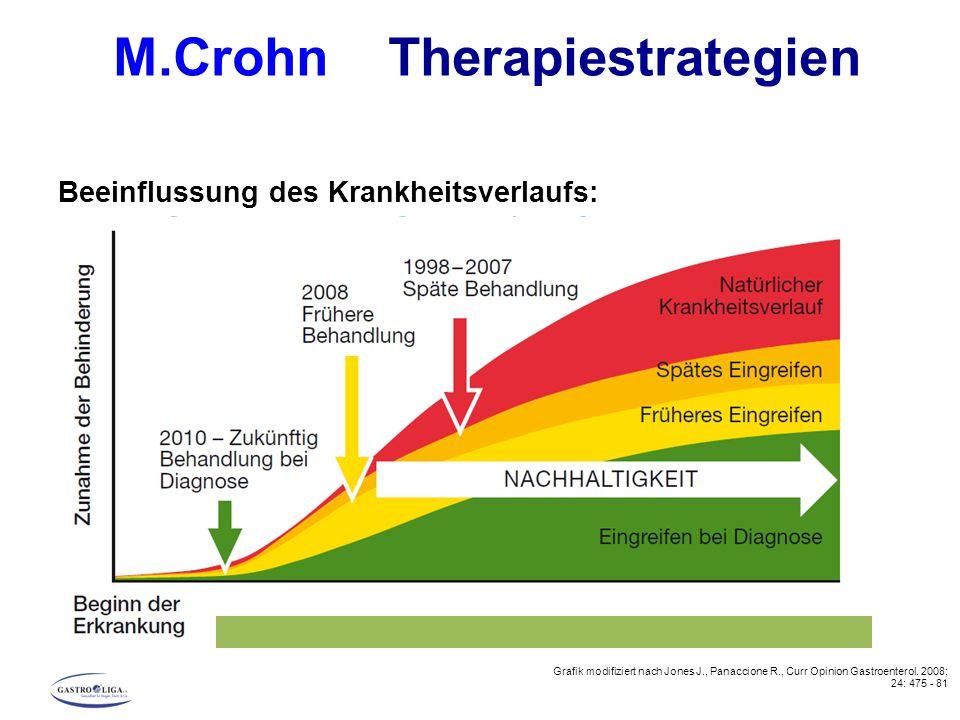 M.Crohn Therapiestrategien Beeinflussung des Krankheitsverlaufs: Nachhaltigkeit durch frühzeitigen Therapiebeginn Grafik modifiziert nach Jones J., Pa