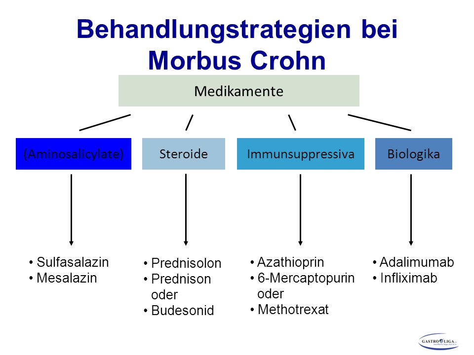 Behandlungstrategien bei Morbus Crohn Medikamente (Aminosalicylate)ImmunsuppressivaSteroide Sulfasalazin Mesalazin Prednisolon Prednison oder Budesonid Azathioprin 6-Mercaptopurin oder Methotrexat Biologika Adalimumab Infliximab