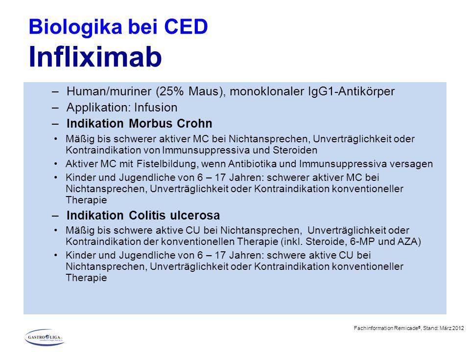 Biologika bei CED Infliximab –Human/muriner (25% Maus), monoklonaler IgG1-Antikörper –Applikation: Infusion –Indikation Morbus Crohn Mäßig bis schwerer aktiver MC bei Nichtansprechen, Unverträglichkeit oder Kontraindikation von Immunsuppressiva und Steroiden Aktiver MC mit Fistelbildung, wenn Antibiotika und Immunsuppressiva versagen Kinder und Jugendliche von 6 – 17 Jahren: schwerer aktiver MC bei Nichtansprechen, Unverträglichkeit oder Kontraindikation konventioneller Therapie –Indikation Colitis ulcerosa Mäßig bis schwere aktive CU bei Nichtansprechen, Unverträglichkeit oder Kontraindikation der konventionellen Therapie (inkl.
