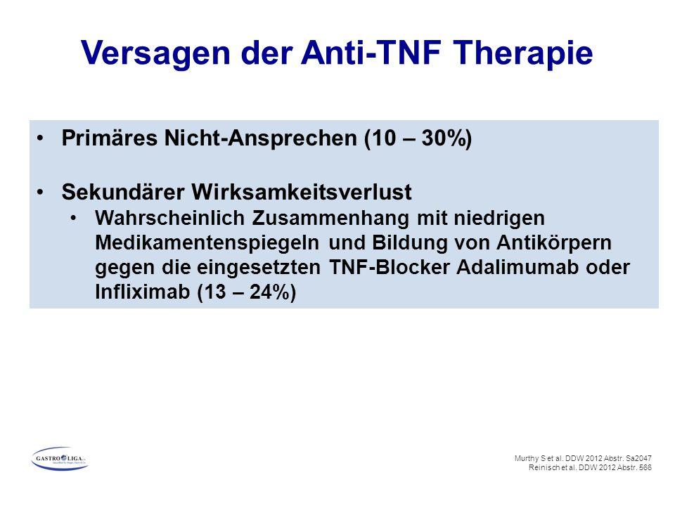 Primäres Nicht-Ansprechen (10 – 30%) Sekundärer Wirksamkeitsverlust Wahrscheinlich Zusammenhang mit niedrigen Medikamentenspiegeln und Bildung von Antikörpern gegen die eingesetzten TNF-Blocker Adalimumab oder Infliximab (13 – 24%) Murthy S et al.
