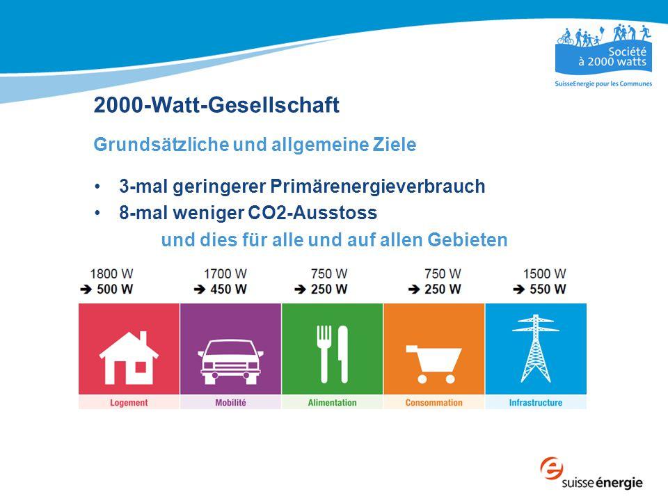 2000-Watt-Gesellschaft Grundsätzliche und allgemeine Ziele 3-mal geringerer Primärenergieverbrauch 8-mal weniger CO2-Ausstoss und dies für alle und au