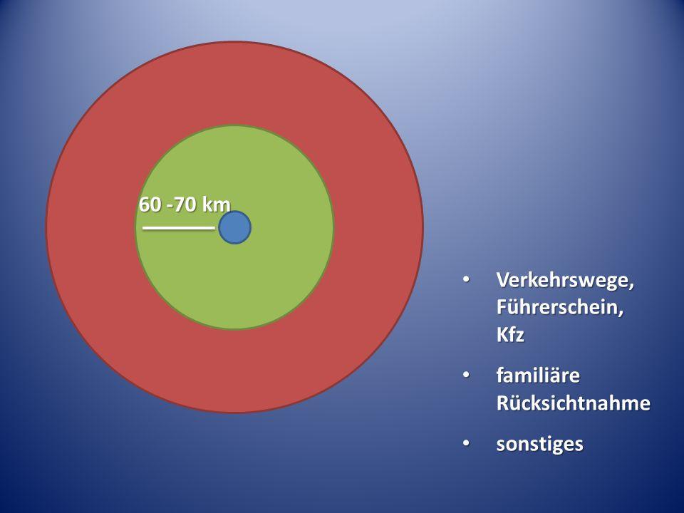 60 -70 km Verkehrswege, Führerschein, Kfz Verkehrswege, Führerschein, Kfz familiäre Rücksichtnahme familiäre Rücksichtnahme sonstiges sonstiges