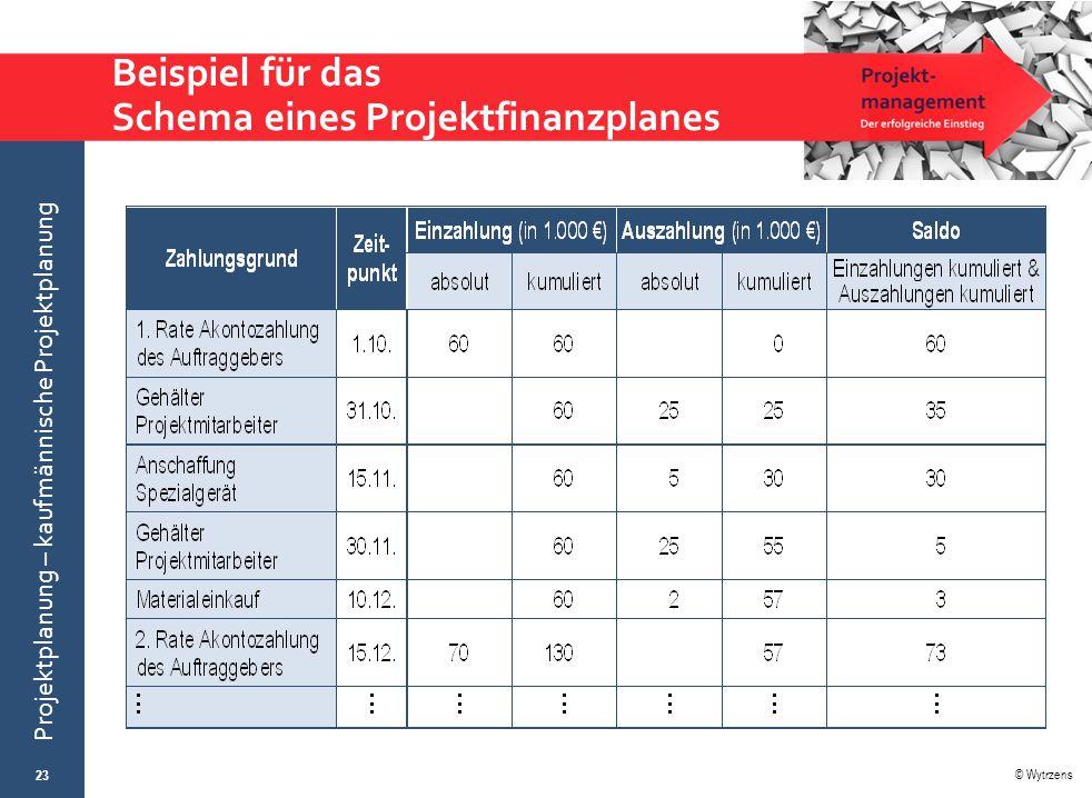 © Wytrzens Projektplanung – kaufmännische Projektplanung Beispiel für das Schema eines Projektfinanzplanes 23