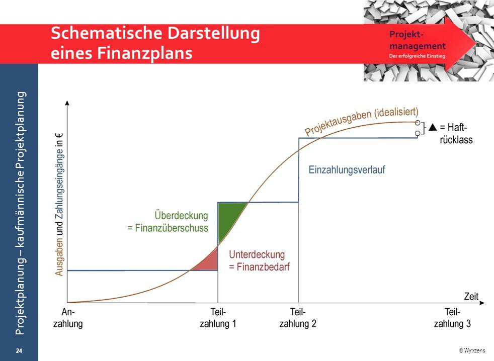 © Wytrzens Projektplanung – kaufmännische Projektplanung Schematische Darstellung eines Finanzplans 24