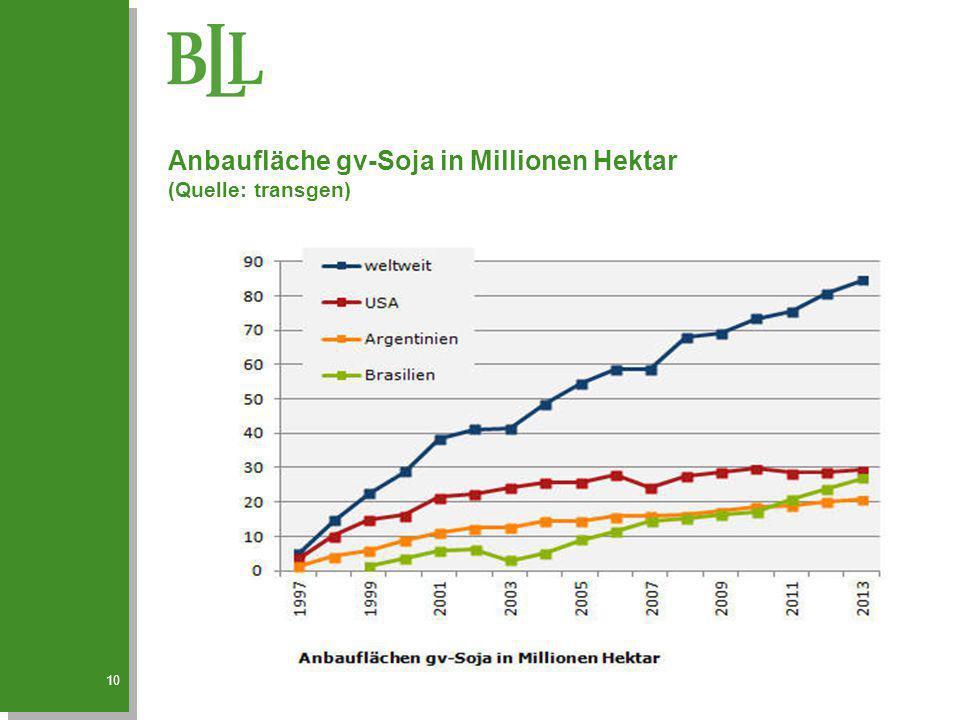 Anbaufläche gv-Soja in Millionen Hektar (Quelle: transgen) 10