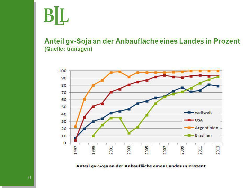 Anteil gv-Soja an der Anbaufläche eines Landes in Prozent (Quelle: transgen) 11