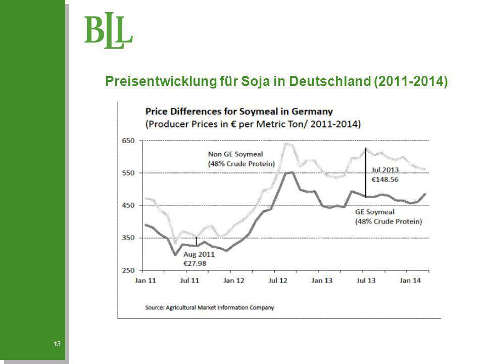 Preisentwicklung für Soja in Deutschland (2011-2014) 13