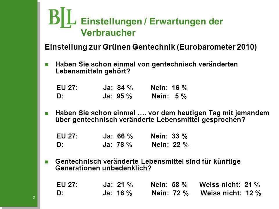 2 Einstellung zur Grünen Gentechnik (Eurobarometer 2010) n Haben Sie schon einmal von gentechnisch veränderten Lebensmitteln gehört? EU 27: Ja: 84 % N