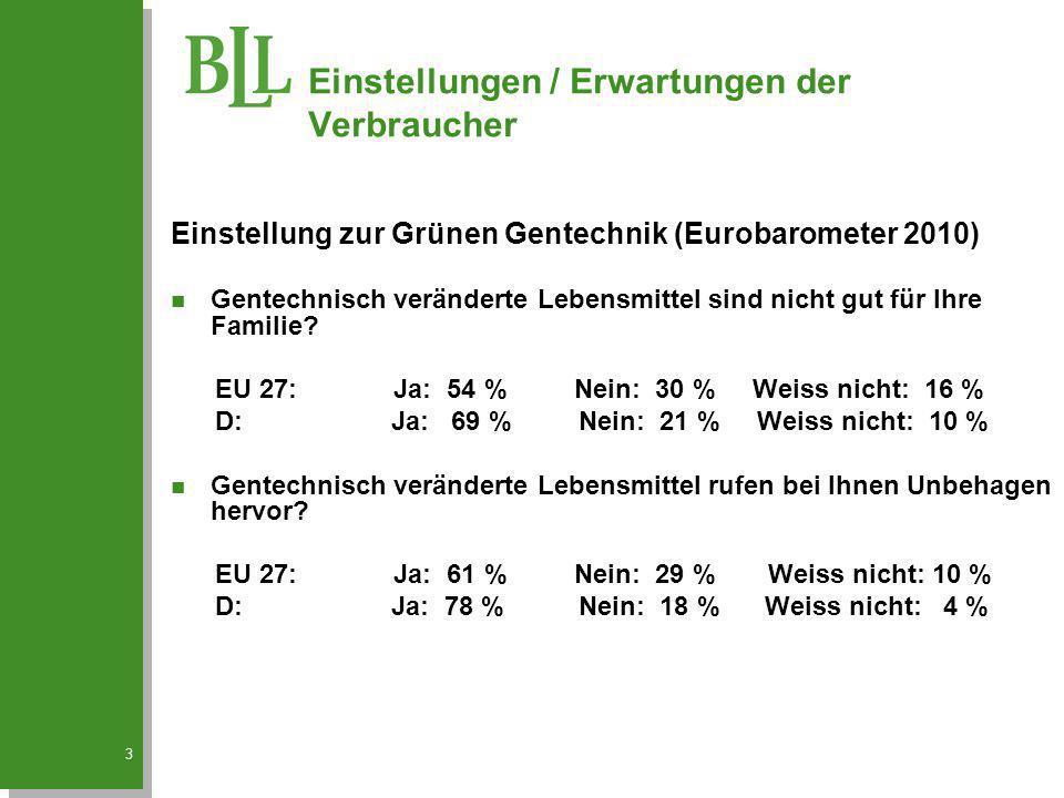 3 Einstellung zur Grünen Gentechnik (Eurobarometer 2010) n Gentechnisch veränderte Lebensmittel sind nicht gut für Ihre Familie? EU 27: Ja: 54 % Nein: