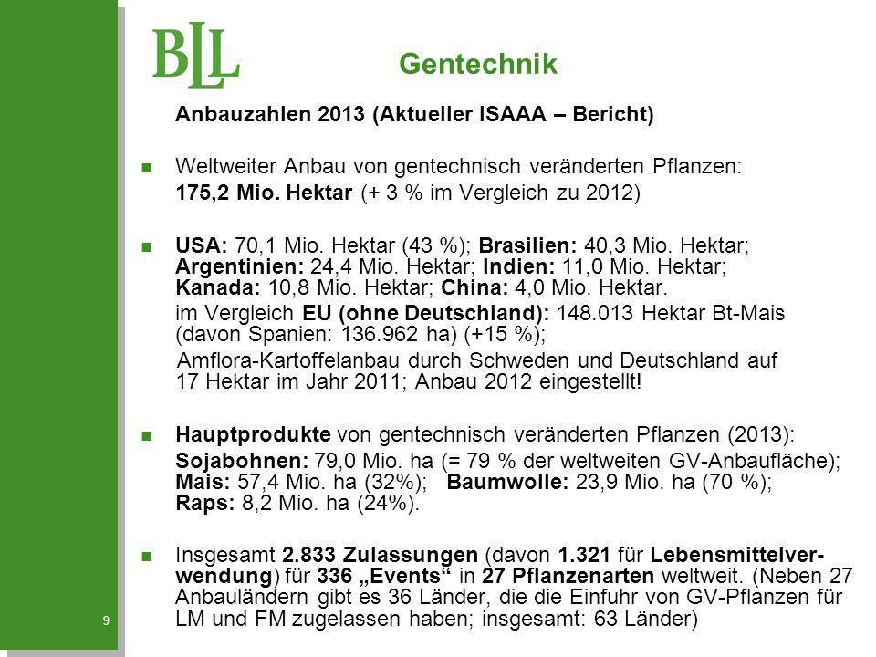 9 Anbauzahlen 2013 (Aktueller ISAAA – Bericht) n Weltweiter Anbau von gentechnisch veränderten Pflanzen: 175,2 Mio. Hektar (+ 3 % im Vergleich zu 2012