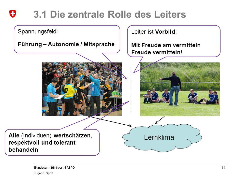 11 Bundesamt für Sport BASPO Jugend+Sport 3.1 Die zentrale Rolle des Leiters Lernklima Leiter ist Vorbild: Mit Freude am vermitteln Freude vermitteln.