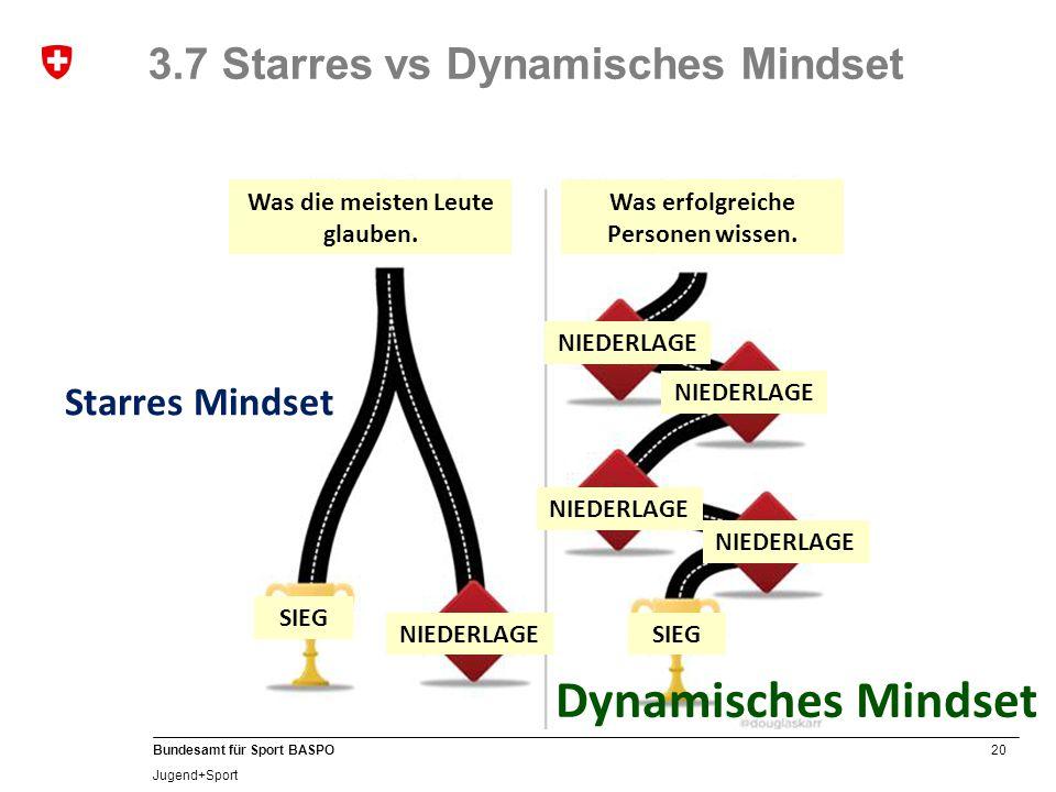 20 Bundesamt für Sport BASPO Jugend+Sport 3.7 Starres vs Dynamisches Mindset Was die meisten Leute glauben.